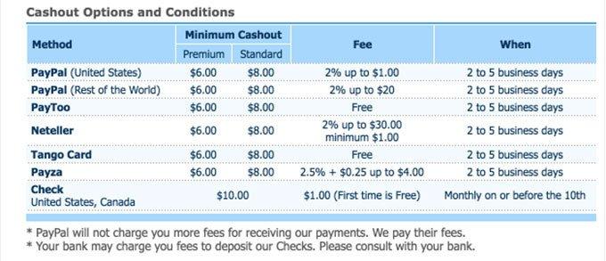Clixsense Withdrawal Fees