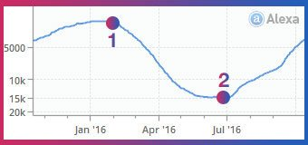 MyPayingAds Statistics