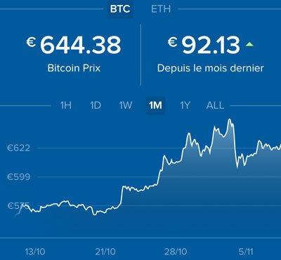 Bitcoin Value November