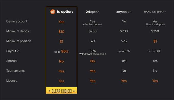 24option, Anyoption, Banc De Binary alternatives