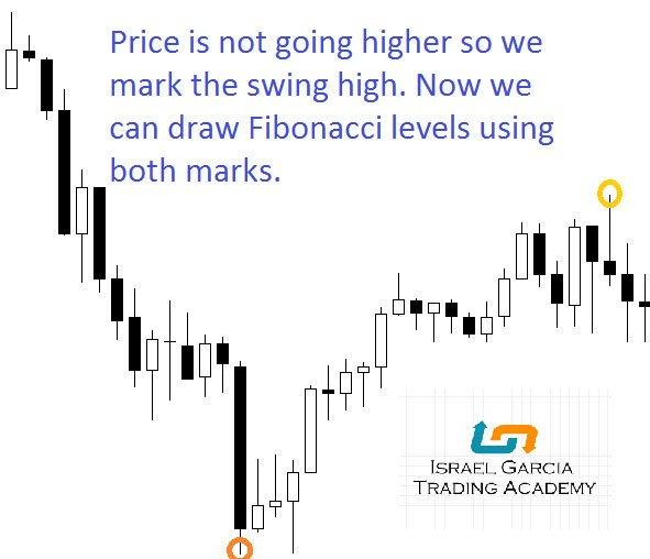 Draw Fibonacci Levels