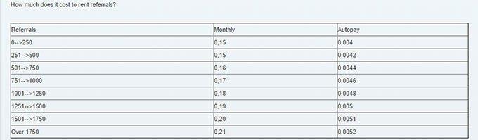 Scarlet Clicks - Rented Referrals Average